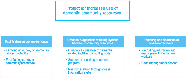 Details Of Dementia Management Project 서울특별시 광역치매센터